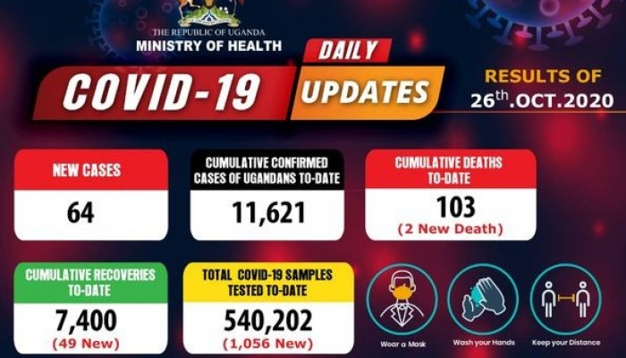 COVID-19 Updates: 2 new Deaths and 64 new Cases Registered
