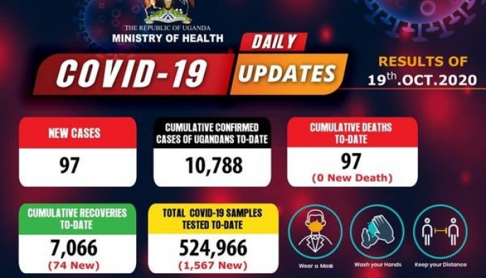 Covid-19 Updates: 97 New Cases Confirmed From Samples Tested On October 19