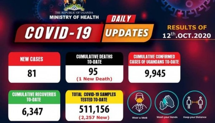 Covid-19 Updates: Uganda's Covid-19 Deaths Reach 95 As 81 New Cases Are Confirmed
